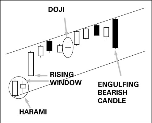 How to Combine Candlesticks with Other Market Indicators