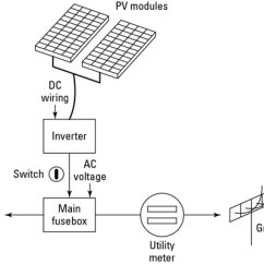 Solar Panel Meter Wiring Diagram Ritetemp Thermostat 8030c The Basic Components Of A Home Power System Dummies Pv Generated Is Connected To Your S Grid At Main Fuse
