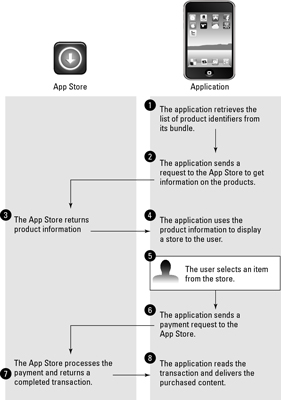 How the In App Purchase Feature Works with Your iPad App