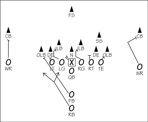 How an Offense Can Beat a Defense in American Football