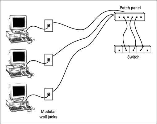 network building wall jacks and patch panels  dummies