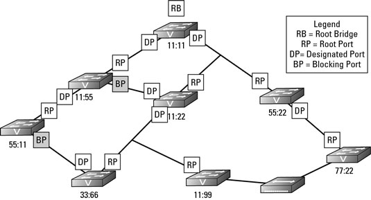 How Spanning Tree Protocol (STP) Manages Network Changes