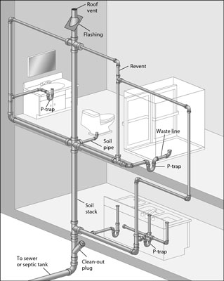 combination waste and vent diagram pioneer deh p4400 wiring 2 figuring out your drain lines dummies this of a typical dwv system is called plumbing tree