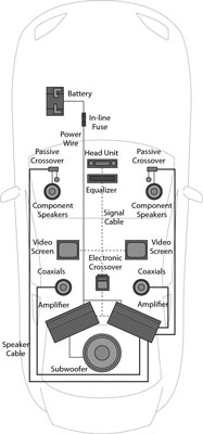 car sound system setup diagram amp sub wiring audio for dummies cheat sheet image0 png