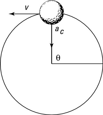 Calculating the Speed of an Object with Uniform Circular