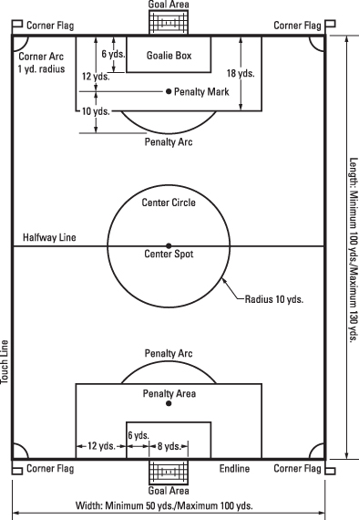 football field diagram printable 04 dodge neon radio wiring what a soccer looks like - dummies