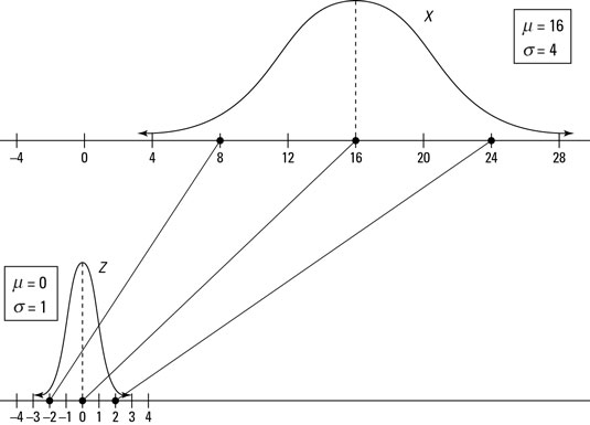 How to Find Statistical Probabilities in a Normal
