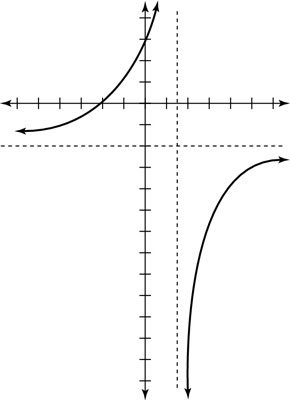 How to Graph a Rational Function with Numerator and