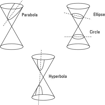 How to Identify the Four Conic Sections in Graph Form