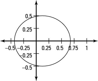 How to Graph Conic Sections in Polar Form Based on