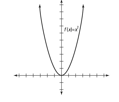 How to Identify Even and Odd Functions and their Graphs
