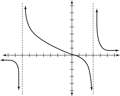 How to Graph a Rational Function with Denominator Having
