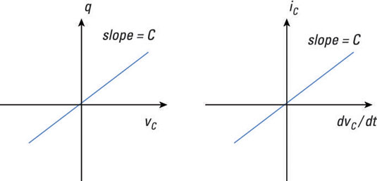 Relate The Current And Voltage Of A Capacitor Dummies