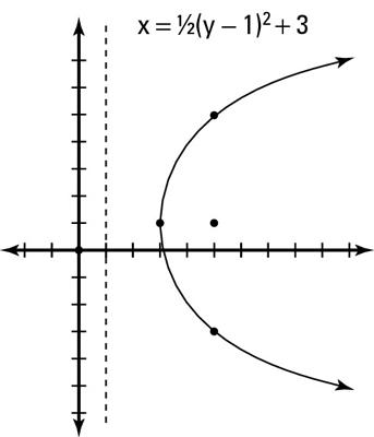 Horizontal Parabola Gallery