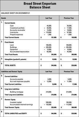 How To Create A Business Plan Balance Sheet Dummies