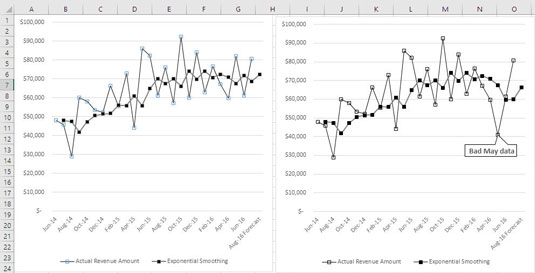 Using Periodic Relationships in Excel Sales Forecasting