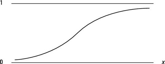 Econometrics and the Cumulative Density Function (CDF