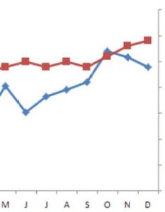 Image  also how to trend data with  secondary axis in excel reports dummies rh
