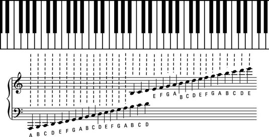 How to Read Staffs, Clefs, and Notes to Play the Piano or