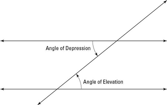 Angle of Elevation and Angle of Depression in Trigonometry