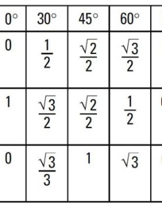 Because you already know the values for sine and cosine can use this property tangent equals ided by to get also how create  table of trigonometry functions dummies rh
