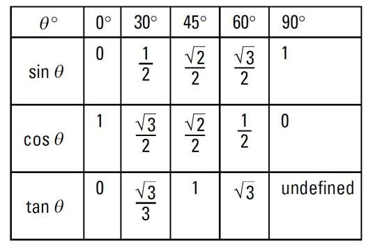 tangent values on unit circle