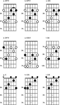 How to Play C Form Chord Voicings on the Guitar for the