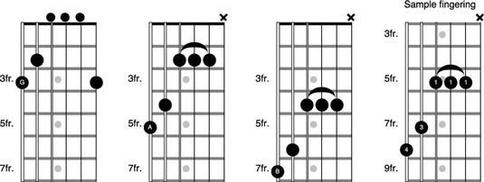 How to Use the G Form to Play the CAGED System on the