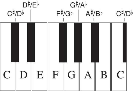 piano keys and their