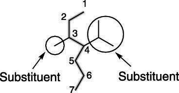 How to Identify and Order the Substituents in a Branched