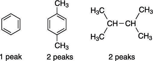 How to Recognize Chemical Equivalency and Symmetry in