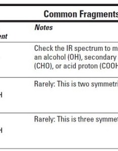 Image  also how to identify molecular fragments from nmr and ir spectra dummies rh