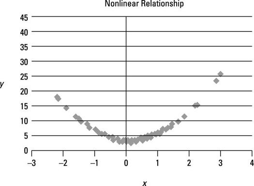 Use Scatter Plots to Identify a Linear Relationship in