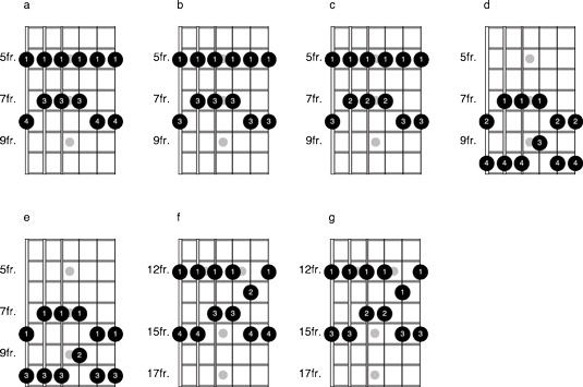 Optional Fingerings for Pentatonic Scales on the Guitar
