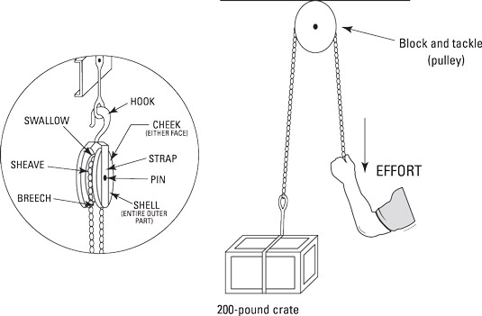 ASVAB Mechanical Comprehension Subtest: Pulleys and Gears