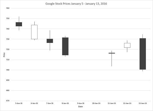 How to Use the Stock Chart for Statistical Analysis with