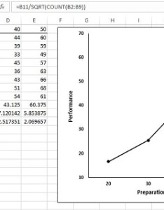 Four groups their means standard deviations and errors the graph shows group also graphing error of mean in excel dummies rh