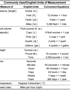 Commonly used english units of measurement also pre algebra practice questions applying the system rh dummies