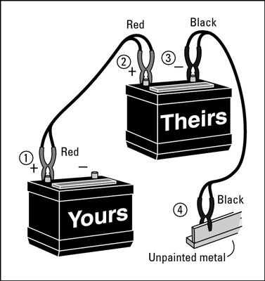 To jump start a car, you'll need to make sure you connect the jumper cables in the proper order.