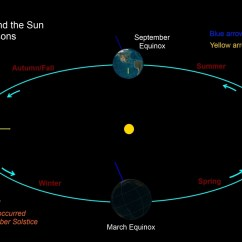 A Diagram Of The Sun 2000 Pontiac Sunfire Radio Wiring Earth Orbit Pics About Space