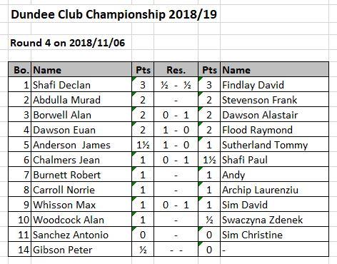 Club  Championship 16/04/19