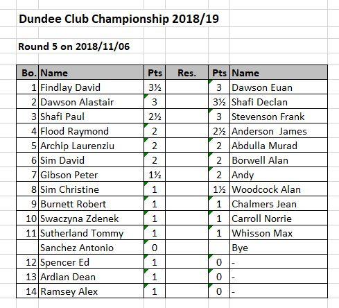 Club Championship Round 5 Draw