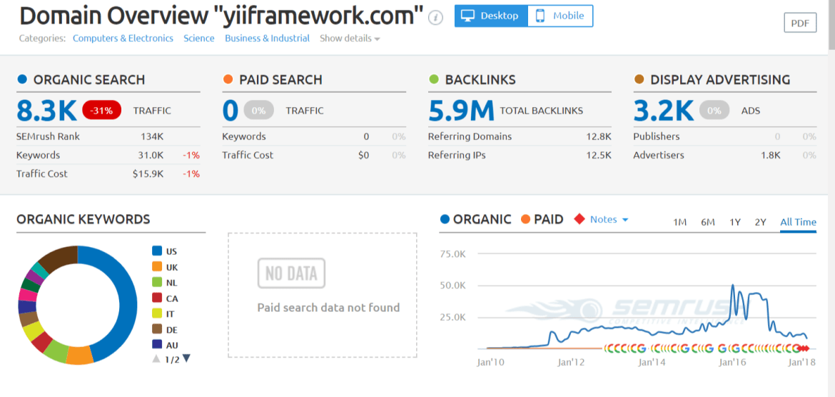 yiiframework.com Domain Overview Report - php framework 2018