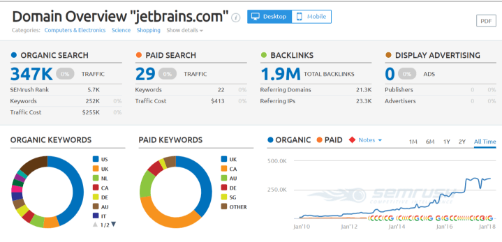 jetbrains com Domain Overview Report