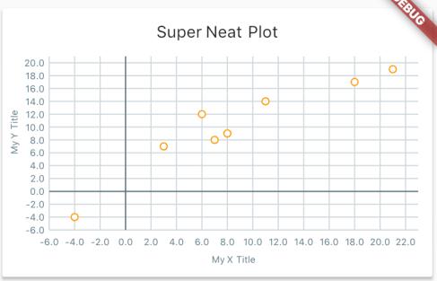 Flutter chart
