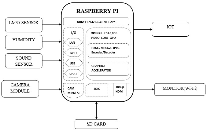 IoT Based Baby Monitoring System