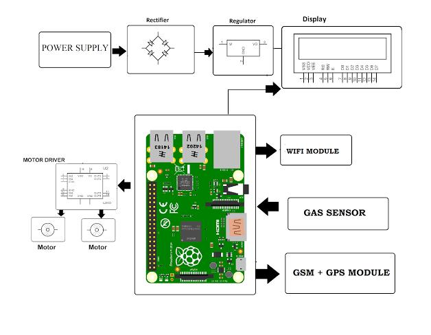 Gas Pipe Leakage Detector Robot