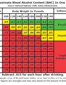 Tabc bac chart for men also blood alcohol content texas  dunham jones rh dunhamlaw