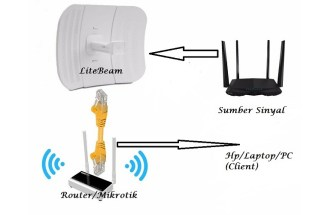 nembak sinyal wifi