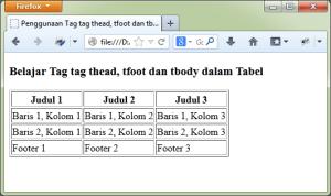 Contoh Cara Membuat Struktur Tabel HTML (thead, tfoot dan tbody)